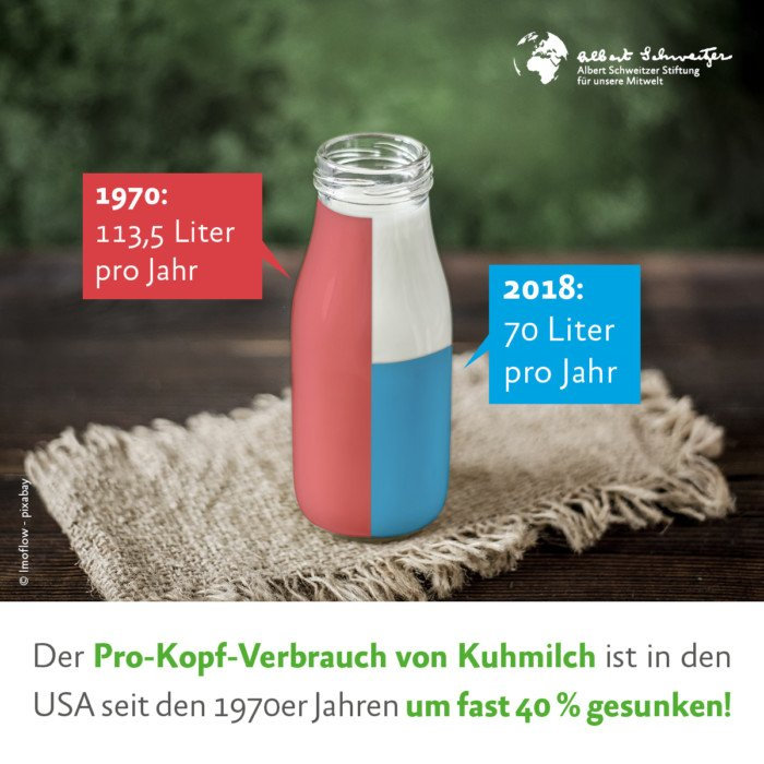 Info-Grafik: Pro-Kopf-Verbrauch von Kuhmilch 1970er Jahre und heute.