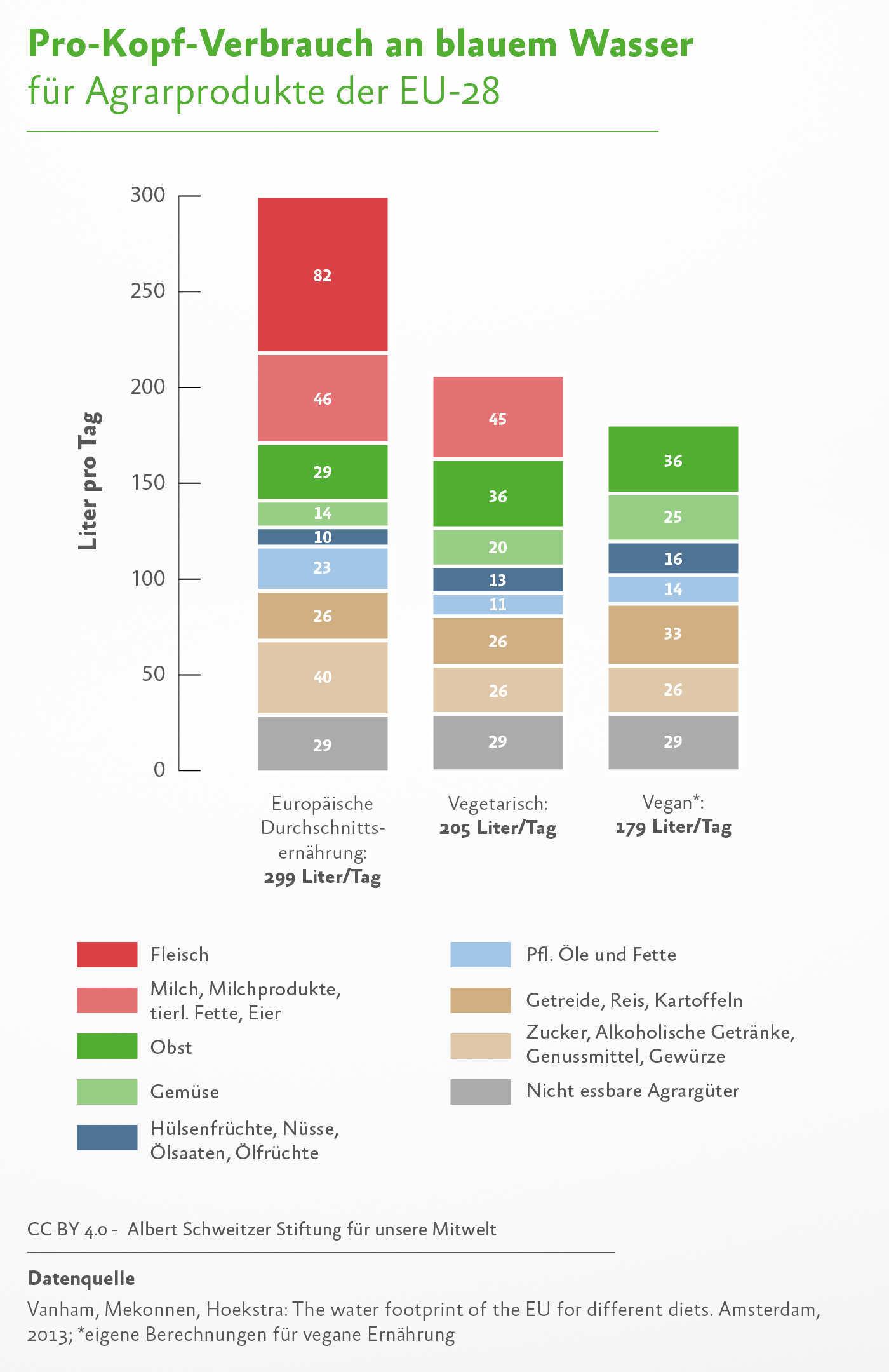 Der Wasserverbrauch verschiedener Ernährungsstile im Vergleich.