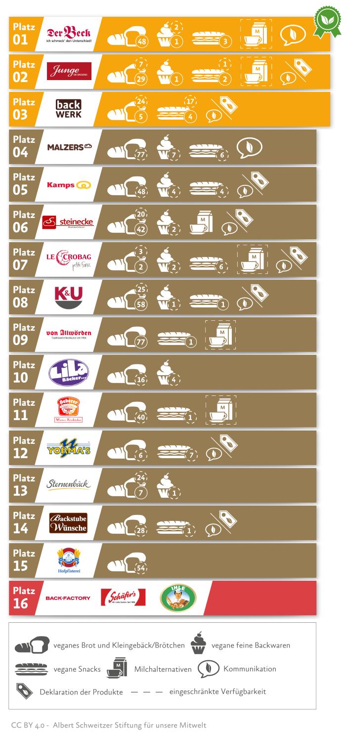Bäcker vegan Ranking 2019