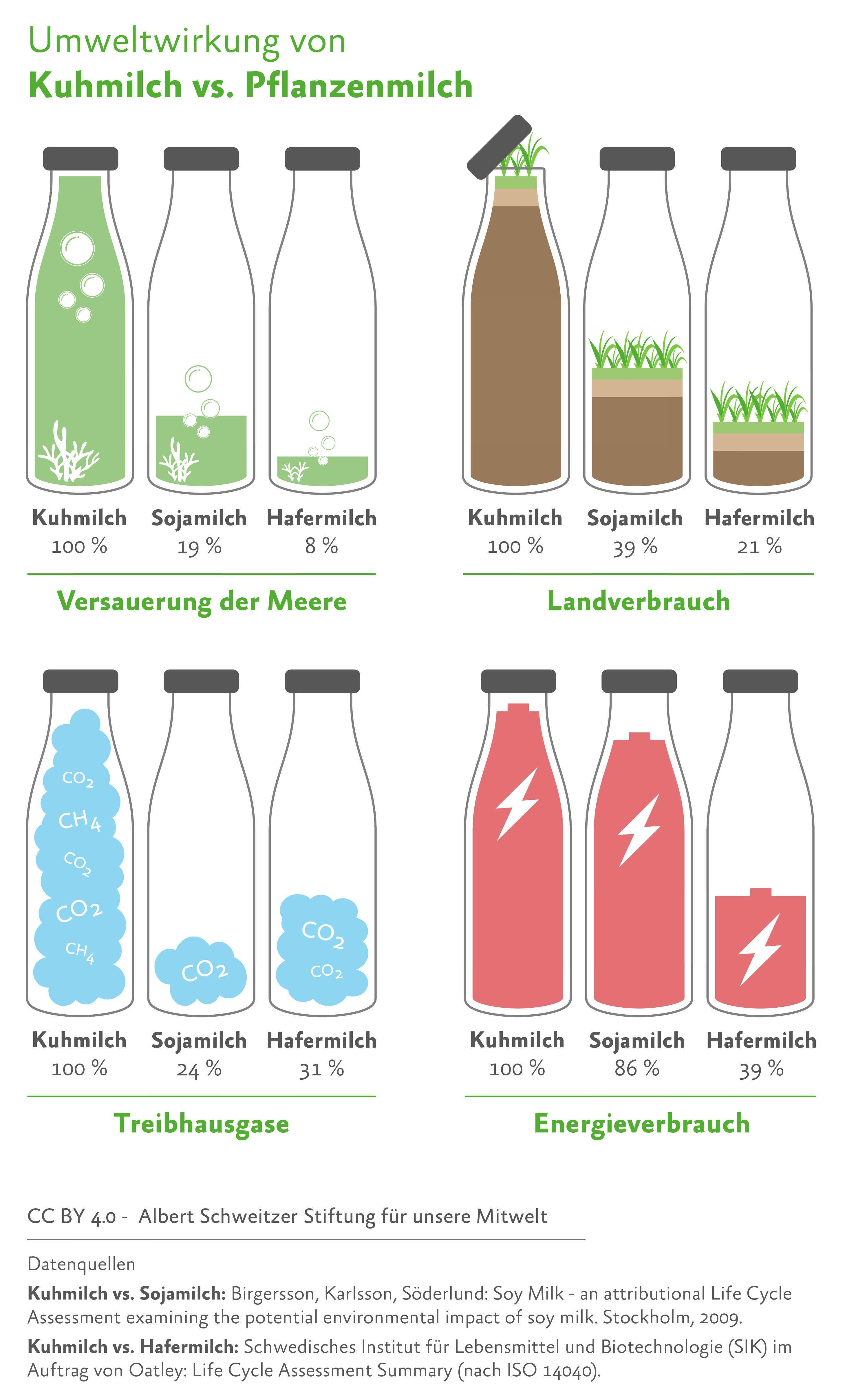 Umweltwirkung verschiedener Milchsorten