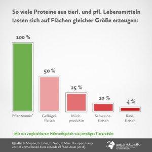 Info-Grafik: Protein-Erzeugung aus tierlichen und pflanzlichen Lebensmitteln im Vergleich.