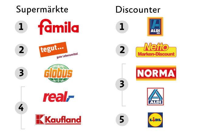 Veganfreundlichste Supermärkte