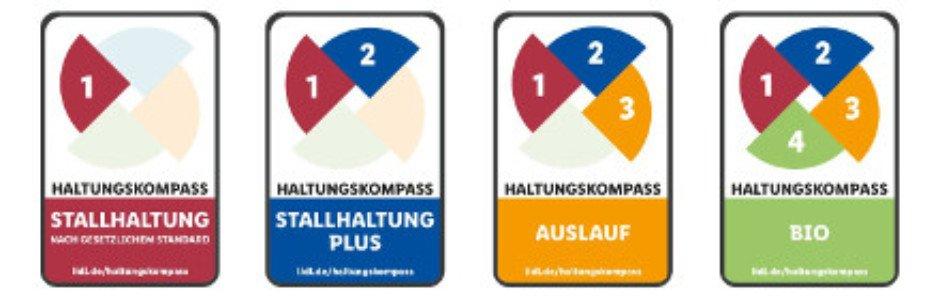 Lidl-Haltungskompass
