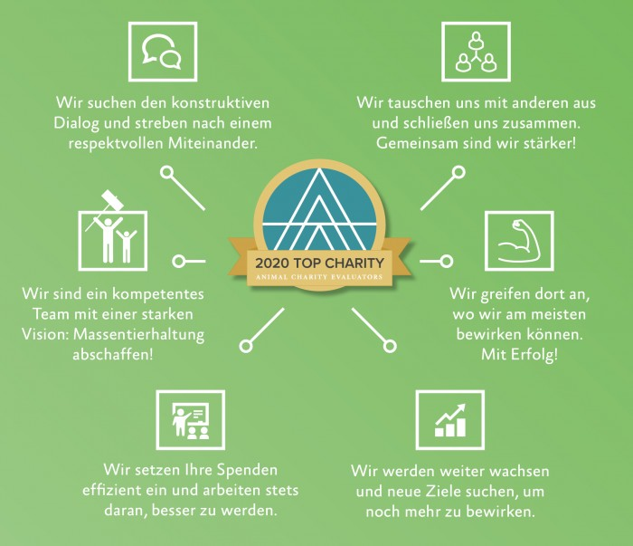 Top Charity Infografik