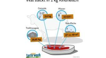 Das steckt hinter einem Kilogramm Rindfleisch