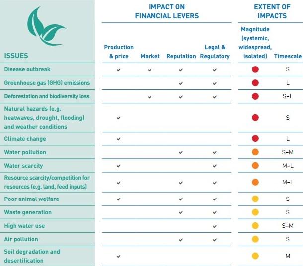FAIRR Umweltfaktoren