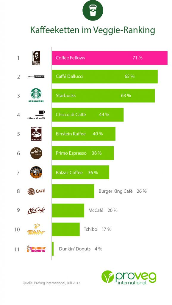 Vegan Ranking Kaffeeketten