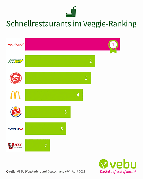 Veggie-Ranking Schnellrestaurants