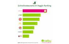 Schnellrestaurants im Veggie-Ranking