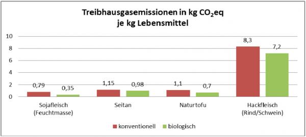 Pflanzenfleisch sorgt für geringe CO2-Emissionen