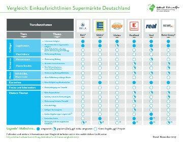 Einkaufsrichtlinienvergleich Supermärkte