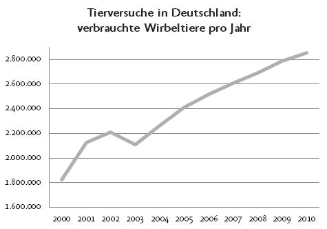 Grafik über die jährliche Seteigerung der Tierversuchszahlen
