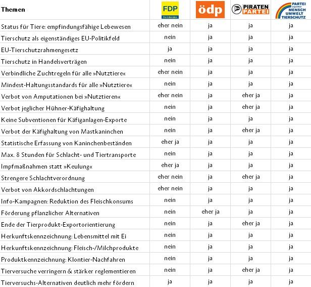 Tierschutz-Wahlprüfsteine zur Europawahl 2014